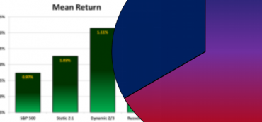 Using Dynamic Asset Allocation to Boost Returns