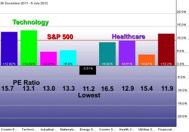 Technology Sector Doing the Best YTD, Energy the Worst