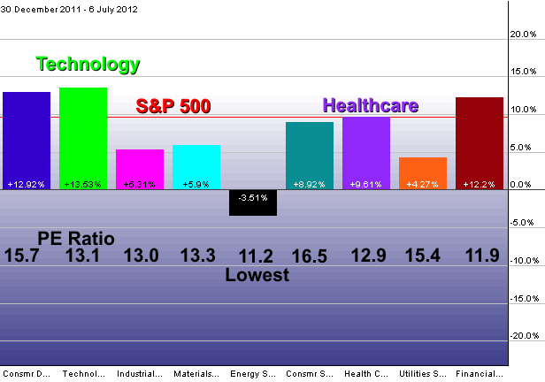 Sector Rotation 2012-07-06