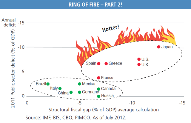 Ring of Fire of countries high in debt and deficit