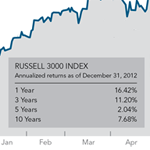 2012 Review: Economy & Markets