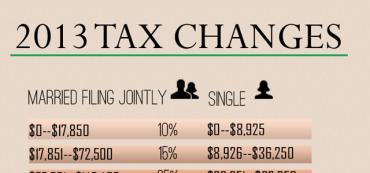 2013 Tax Brackets