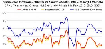 CPI Inflation Rate Calculator (Experienced vs. Reported)
