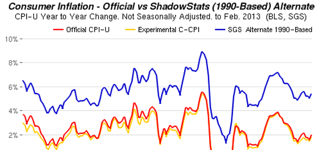 cpi inflation rate calculator  experienced vs  reported