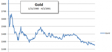 Over 21 Years Gold Lost 70% Of Its Value