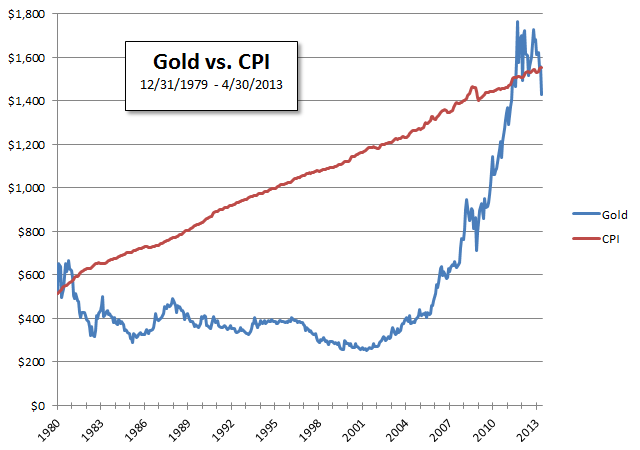 As I Mentioned In The Original Article Gold And Silver Generally Hold Their Value They Reciate Roximately By Inflation