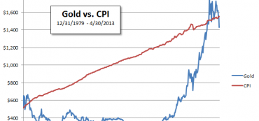 For The Past 34 Years, Gold Has Just Kept Up With Inflation