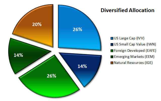Diversified Portfolio Pie