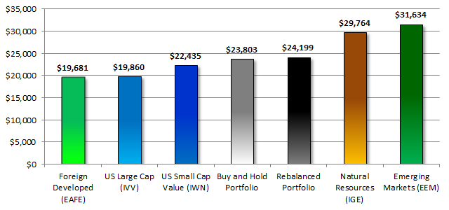 Diversified Portfolio Growth Compared to Asset Classes
