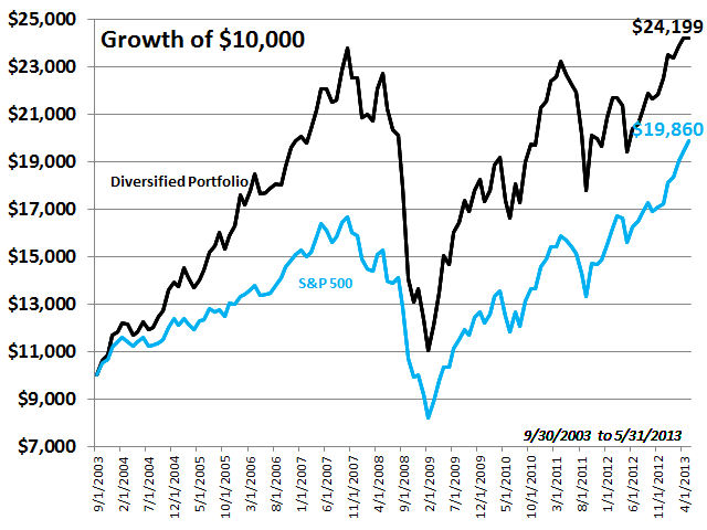 Diversified Portfolio Growth of $10,000