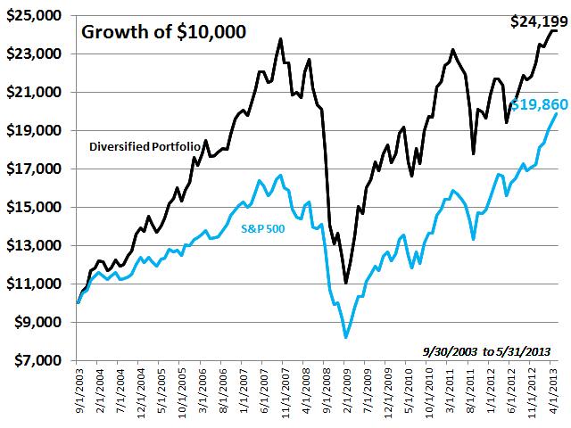 Diversified Portfolio Growth of $10,000