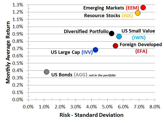 Diversified Portfolio Risk Return Curve