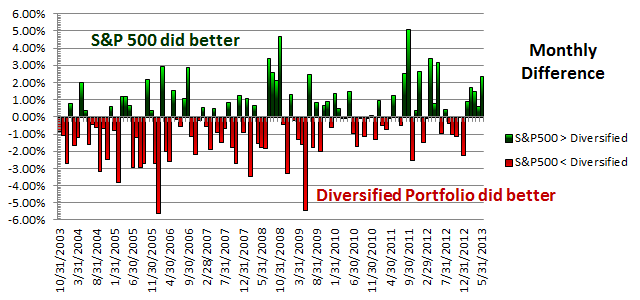 Diversified Portfolio vs. S&P 500 Monthly