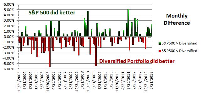 Diversified Portfolio vs. S&P 500 Monthly