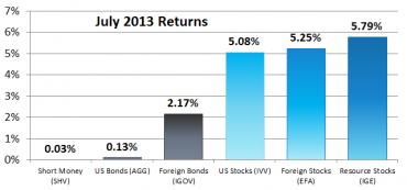 July 2013 Asset Class Returns