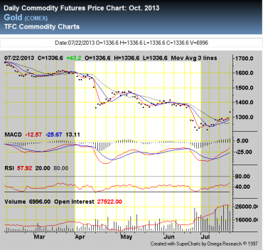 Gold And Silver Stocks Down In 2Q 2013 Along With The Metals Themselves
