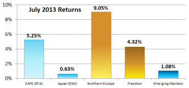 World -July & August 2013 Returns