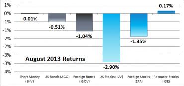 Six Asset Classes – August 2013 Returns
