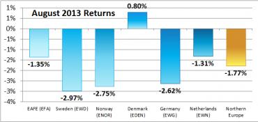 Northern Europe – August 2013 Returns