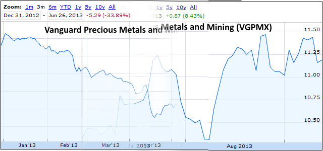 Precious Metals And Mining Recovers Some In Third Quarter