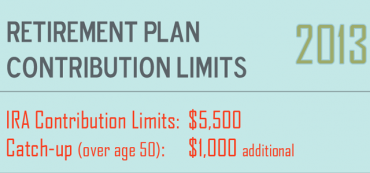 2013 IRA & Roth Contribution Limits