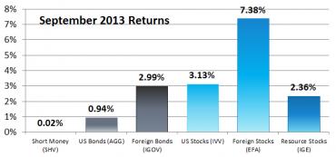 Six Asset Classes – September 2013 Returns