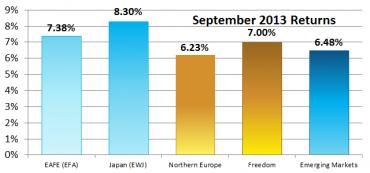 World Performance – September 2013