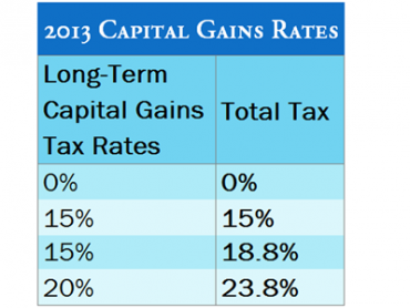2013 Capital Gains Tax Table