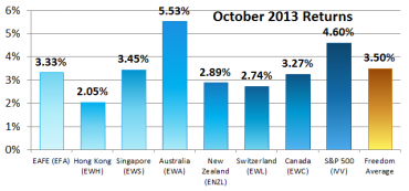 Countries with Economic Freedom – October 2013 Performance