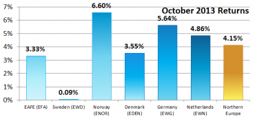 Northern Europe – October 2013 Performance