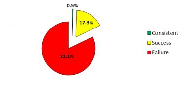 Active Management Has An 82% Failure Rate