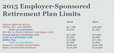 Tax Limits: 2015 Employer-Sponsored Retirement Plans