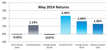2014 Returns for Our 6 Asset Classes