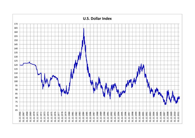 Us Dollar Kurs Entwicklung