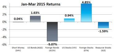 First Quarter 2015 Returns: Our 6 Asset Classes