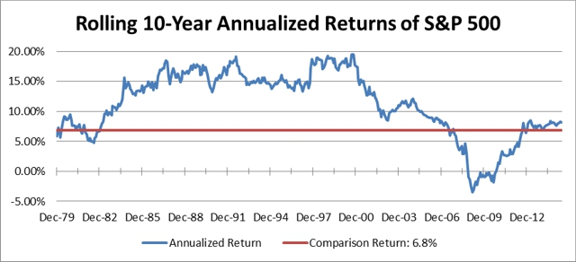 Rolling 10-Year Annualized Returns of S&P 500