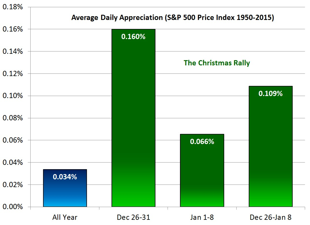 Is There A Christmas Rally In the Markets?