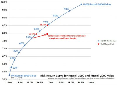 Risk-Return Curve for Russell 1000 and Russell 2000 Value