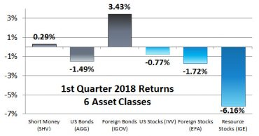 First Quarter 2018 Returns for Our 6 Asset Classes