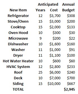 Appliance Budget