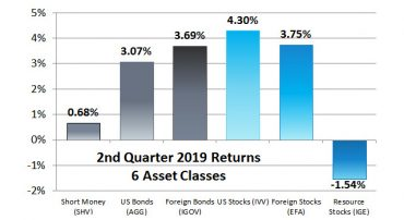 2019 Second Quarter And Year-To-Date Returns For Our 6 Asset Classes