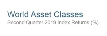 "How to Use Your ""World Asset Classes"" Report Appropriately"