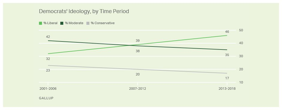 Democrats' Ideology by Time Period