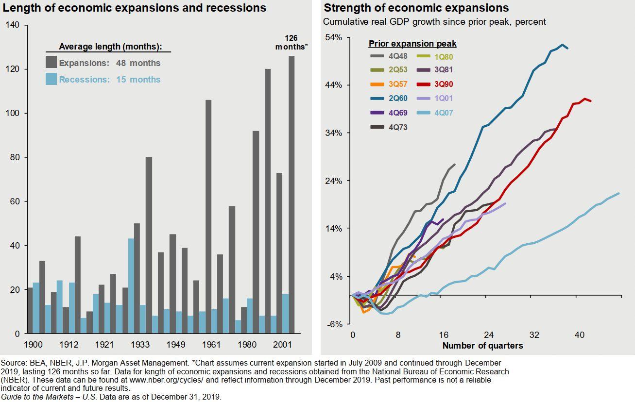US Economic Expansions