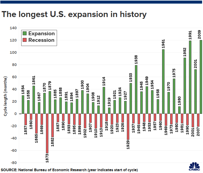 Historical Expansions