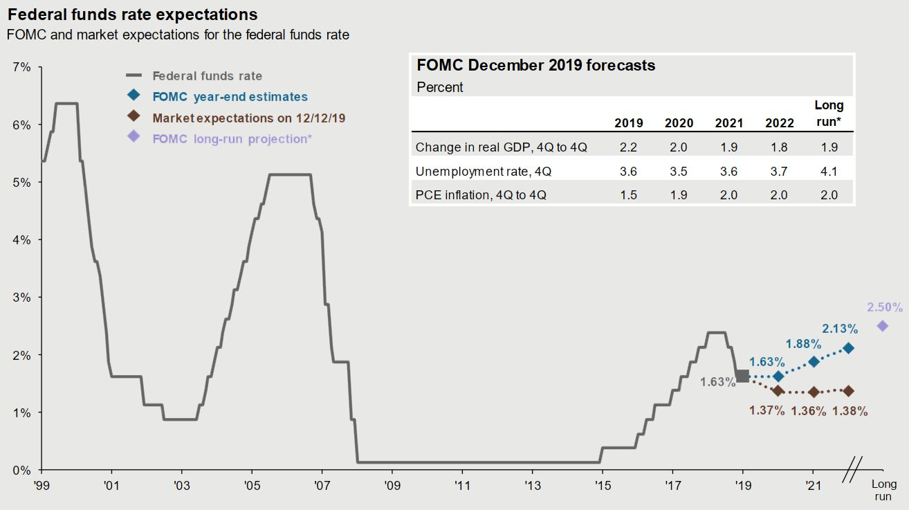 Federal funds rate expectations