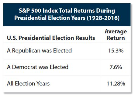 S&P 500 Index Total Returns DuringPresidential Election Years (1928-2016)
