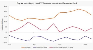 Stock Buybacks Have Exceeded Fund Flows. So What?